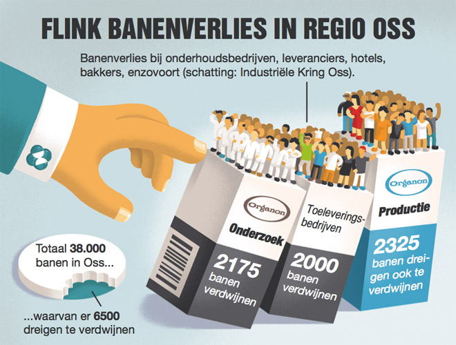 Banenverlies regio Oss - SP Tribune