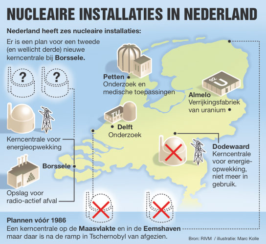 Nucleaire installaties - SP Tribune