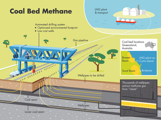 Coal Bed Methane - Shell